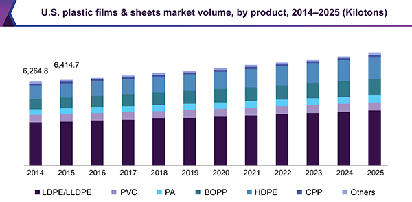 U.S. plastic films & sheets market volume, by product, 2014 - 2025 (Kilotons)