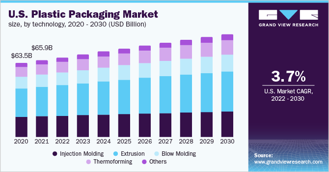 U.S. plastic packaging market size