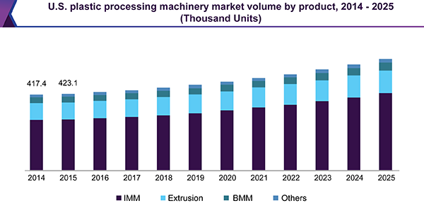 U.S. plastic processing machinery market
