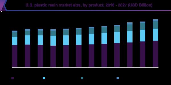 U.S. plastic resin market size