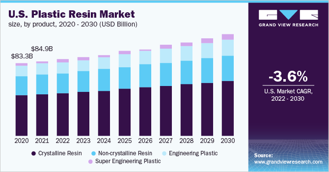 U.S. plastic resins market size, by product, 2014 - 2025 (USD Billion)
