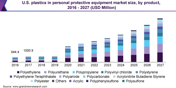 U.S. plastics in personal protective equipment market size, by product, 2016 - 2027 (USD Million)