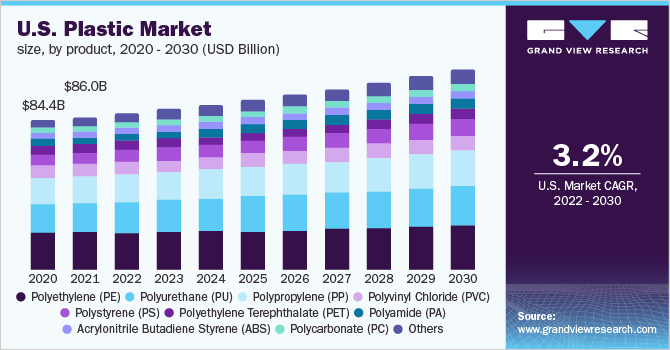 Plastics Market Size, Share | Industry Analysis Report, 2019