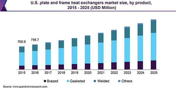 Plate & Frame Heat Exchangers Market | Industry Report, 2019-2025