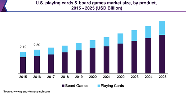 U.S. playing cards & board games market size, by product, 2015 - 2025 (USD Billion)