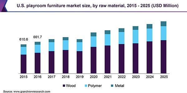 U.S. playroom furniture market