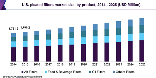 U.S. Pleated Filters Market