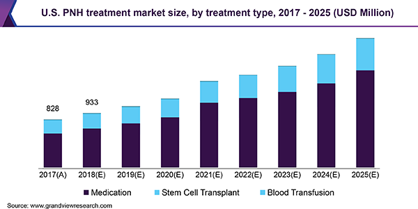 U.S. PNH treatment market size, by treatment type, 2017 - 2025 (USD Million)