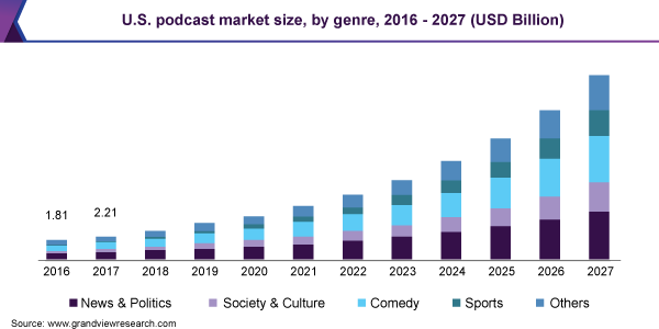 Podcasting Market Size, Share | Industry Report, 2020-2027