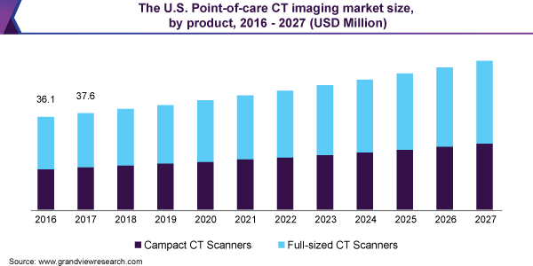 The U.S. Point-of-care CT imaging market size, by product, 2016 - 2027 (USD Million)