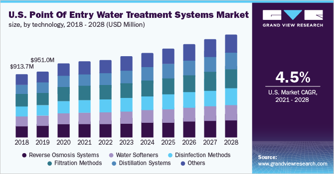 U.S. point of entry water treatment systems market, by technology, 2014 - 2025 (USD Billion)