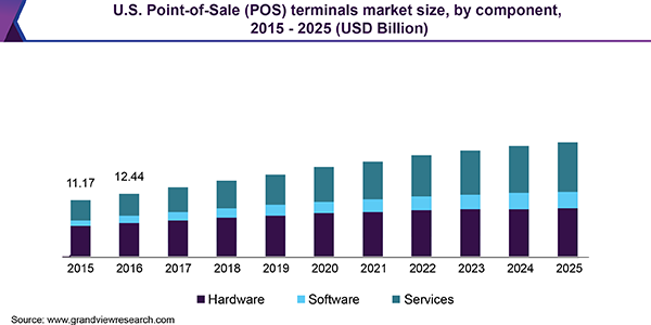 U.S. Point-of-Sale (POS) terminals market