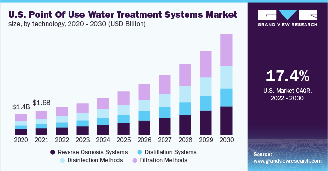 U.S. point of use water treatment systems market