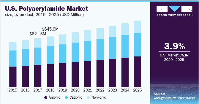 U.S. polyacrylamide market volume, by application, 2014 - 2025 (USD Million)
