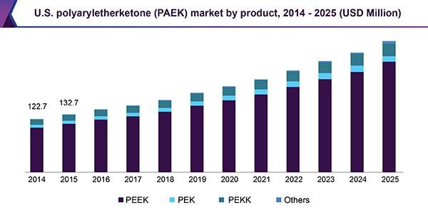 U.S. polyaryletherketone (PAEK) market by product, 2014 - 2025 (USD Million)
