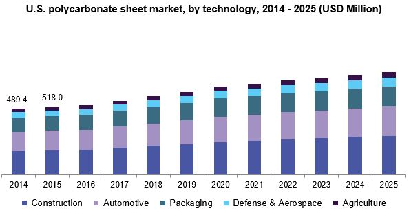 Polycarbonate Sheet Market Size & Share | Industry Report