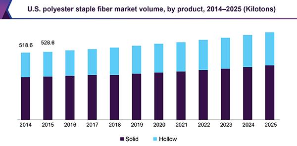 U.S. polyester staple fiber market volume, by product, 2014 - 2025 (Kilotons)