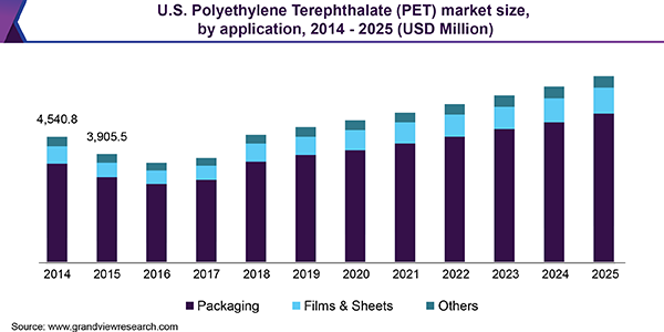 U.S. Polyethylene Terephthalate (PET) market size, by application, 2014 - 2025 (USD Million)