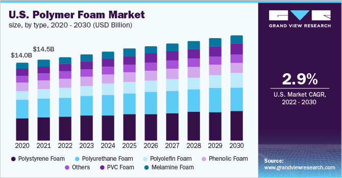 U.S. polymer foam market size, by type, 2012 - 2024 (USD Million)