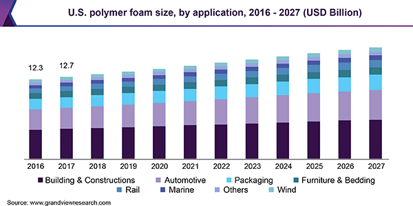 https://www.grandviewresearch.com/static/img/research/us-polymer-foam-size.png