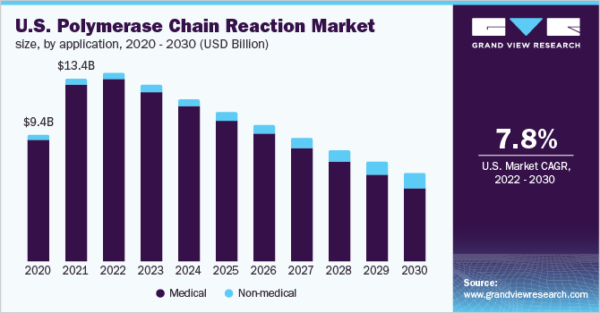 polymerase chain reaction market