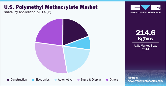 U.S. polymethyl methacrylate (PMMA) market share, by application, 2014 (%)