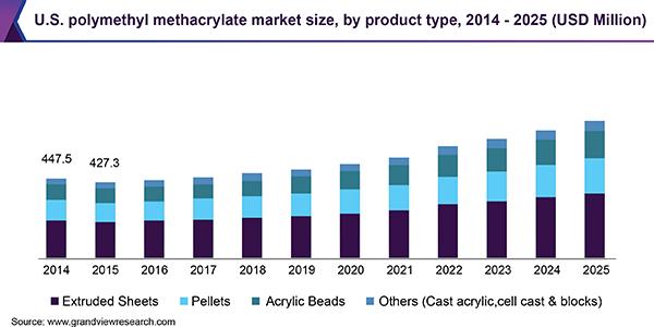 U.S. polymethyl methacrylate market
