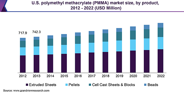 U.S. polymethyl methacrylate (PMMA) market size, by product, 2012 - 2022 (USD Million)