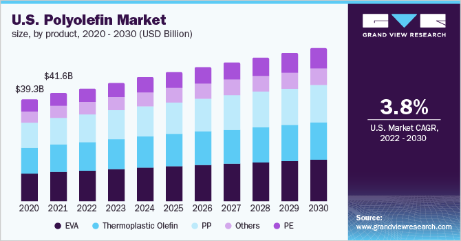 Global Polyolefin Market Outlook Industry Overview