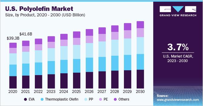 U.S. polyolefin market, by product, 2014 - 2025 (Million Tons)