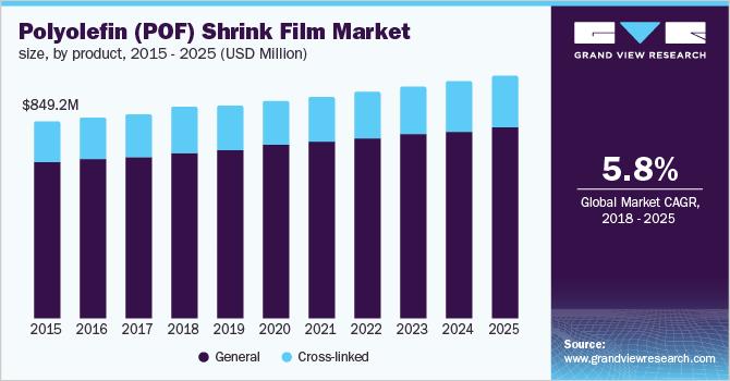 Polyolefin (POF) Shrink Film Market Size | Industry Report, 2014-2025