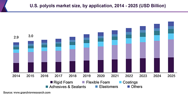 U.S. polyols market size, by application, 2014 - 2025 (USD Billion)