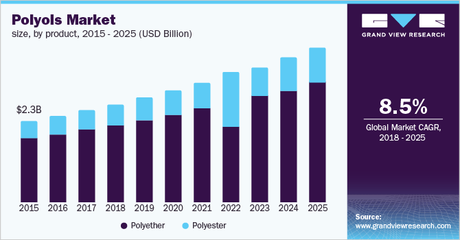 Global Polyols Market Size & Share | Industry Trends Report, 2018-2025