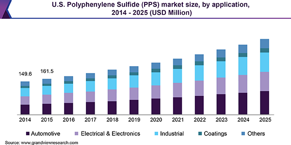 U.S. polyphenylene sulfide market revenue by application, 2014 - 2025 (USD Mn)
