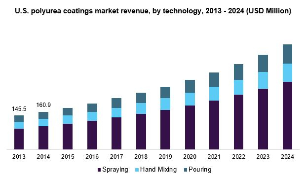 U.S. polyurea coatings market