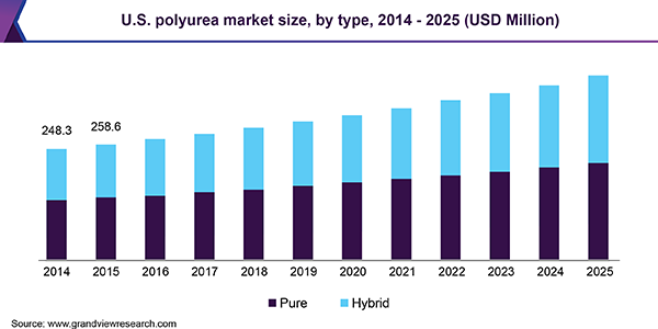 U.S. polyurea market size, by type, 2014 - 2025, (USD Million)