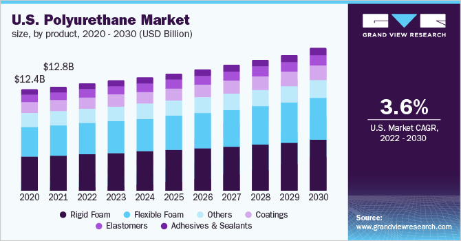 Polyurethane Market Size, Share | Global PU Industry Report 2019-2025