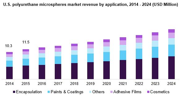 https://www.grandviewresearch.com/static/img/research/us-polyurethane-microspheres-market.png
