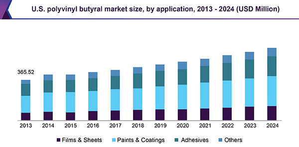 U.S. polyvinyl butyral market size, by application, 2013 - 2024 (USD Million)