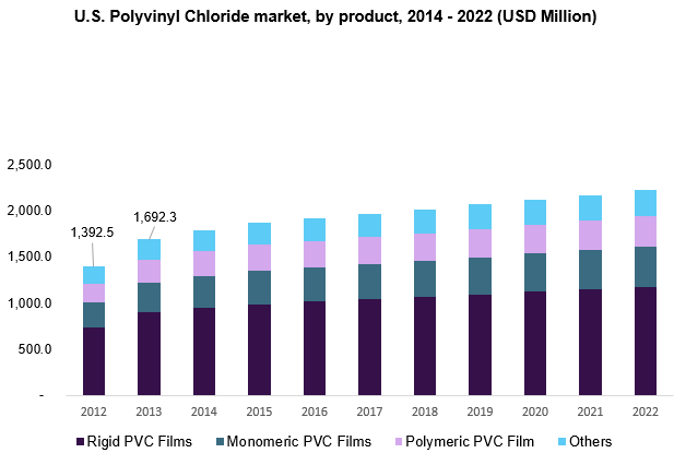 Polyvinyl Chloride Market Size, Share | PVC Industry Report