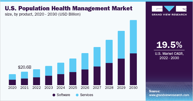 U.S. population health management market size, by product, 2016 - 2027 (USD Billion)