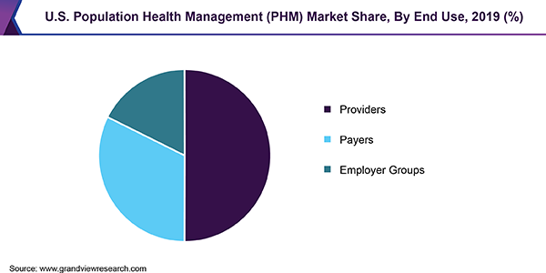 U.S. Population Health Management (PHM) Market Share, By End Use, 2019 (%)