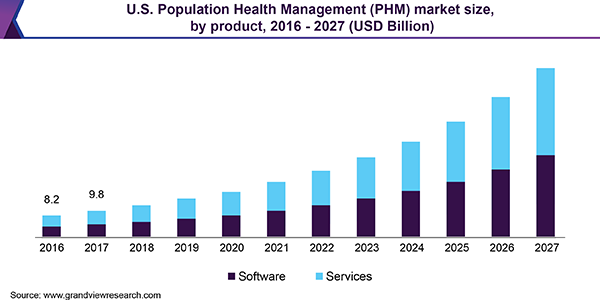 U.S. Population Health Management (PHM) market size