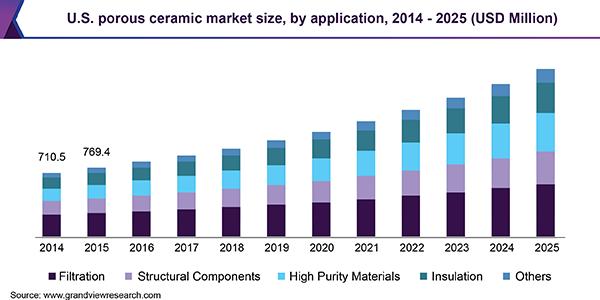 U.S. porous ceramic market