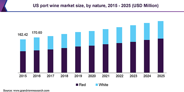 U.S. port wine market
