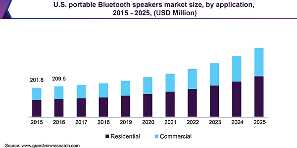 Portable Bluetooth Speakers Market Size Industry Report 2019 2025
