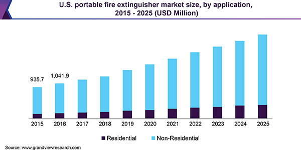 U.S. portable fire extinguisher Market
