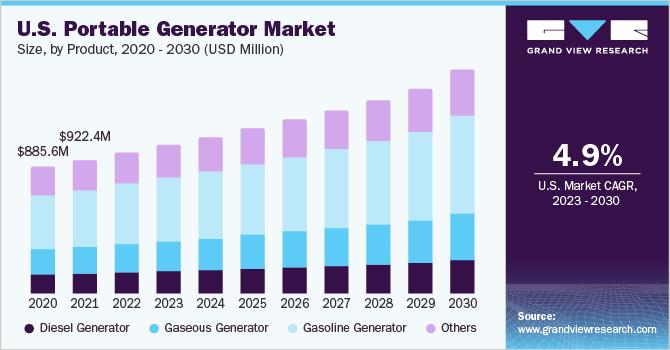 U.S. portable generator market