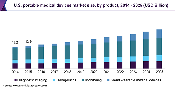 U.S. portable medical devices market