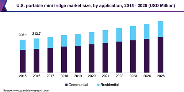 U.S. portable mini fridge market size, by application, 2015 - 2025 (USD Million)